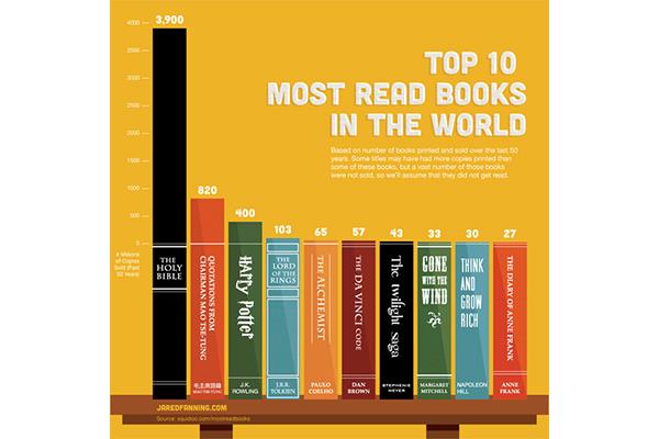 หนังสือขายดีตลอดกาล